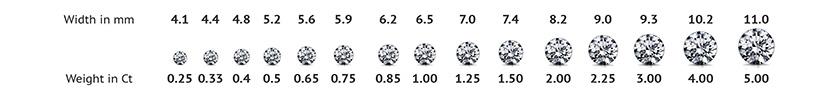 diamond carats chart
