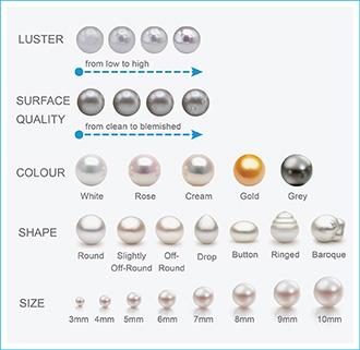 pearl quality chart